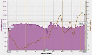 braulio 09-03-2014, Velocidad - Distancia